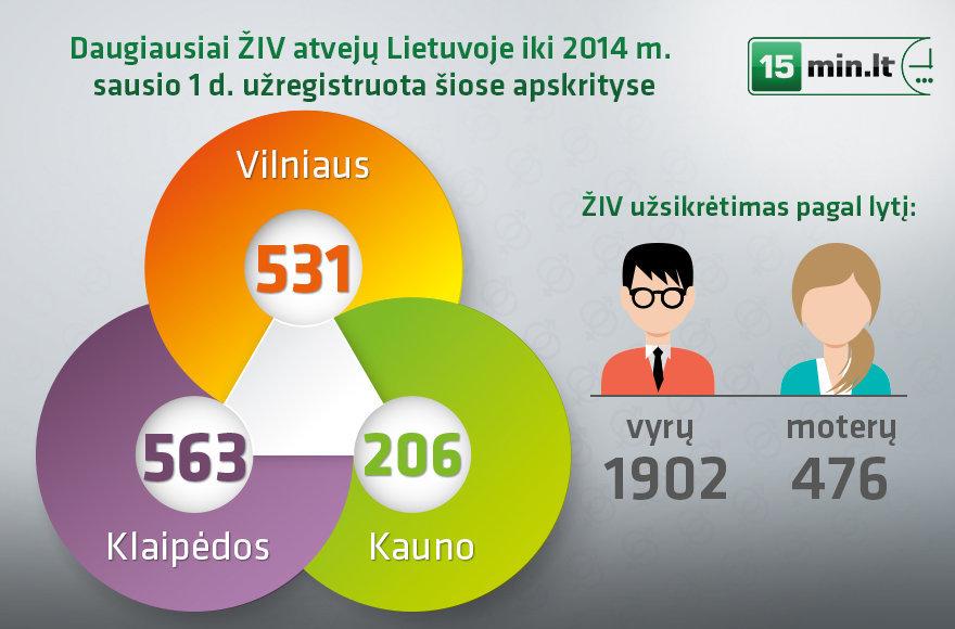 ŽIV atvejai Lietuvoje 2015 m., 15min.lt nuotrauka