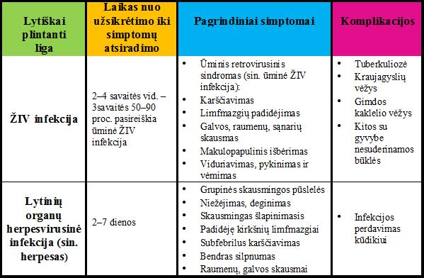 ŽIV simptomai ant varpos)