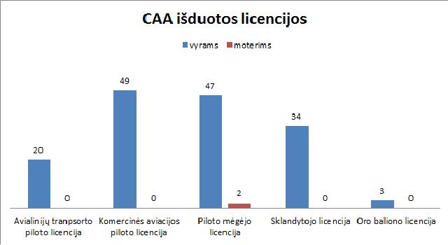 2015 m. CAA išduotos licencijos, CAA duomenys. Autorės pav.