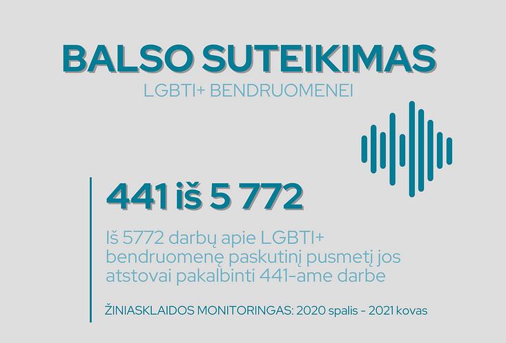 2020 spalio – 2021 kovo balso aspektas LGBTI+ bendruomenės atžvilgiu