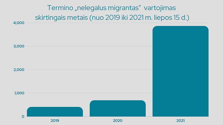 """2 pav. Termino """"nelegalus migrantas"""" vartojimas žiniasklaidoje nuo 2019 m. sausio iki 2021 m. liepos 15 d. išaugo keliasdešimt kartų."""