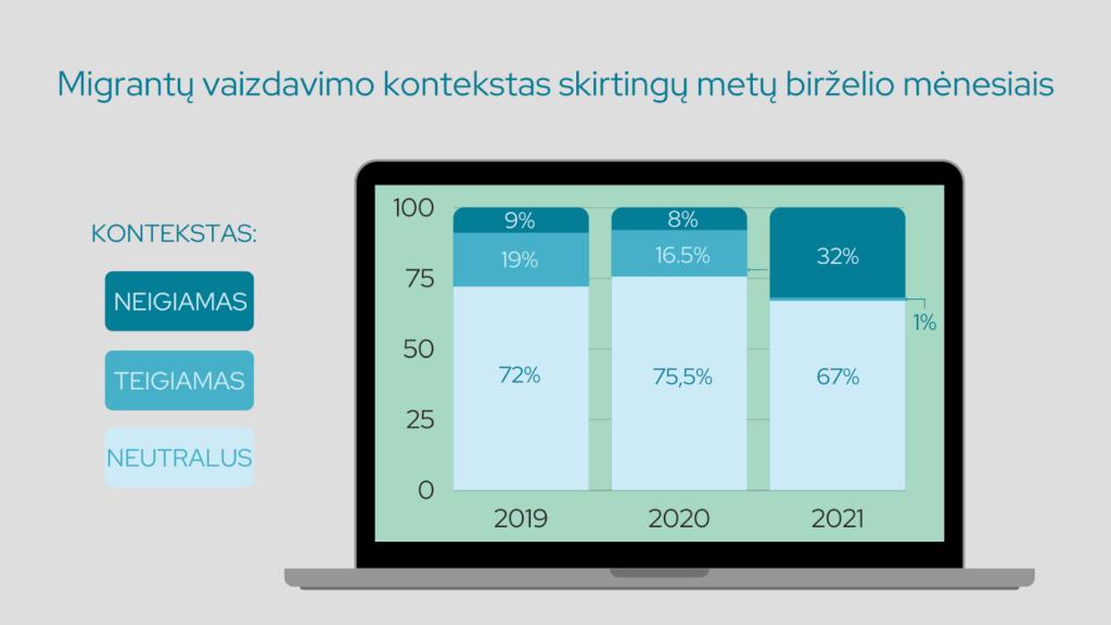 3. pav. Migrantų vaizdavimas žiniasklaidoje birželio mėnesiais 2019, 2020 ir 2021 m.