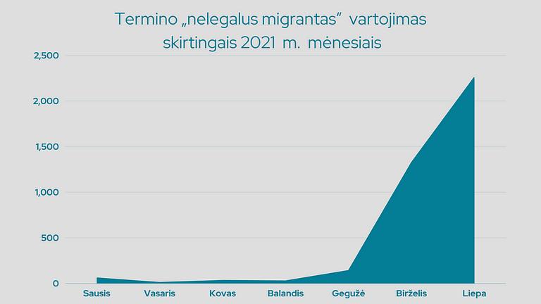 """Termino """"nelegalus migrantas"""" vartojimas žiniasklaidoje nuo 2021 m. sausio iki liepos 15 d."""